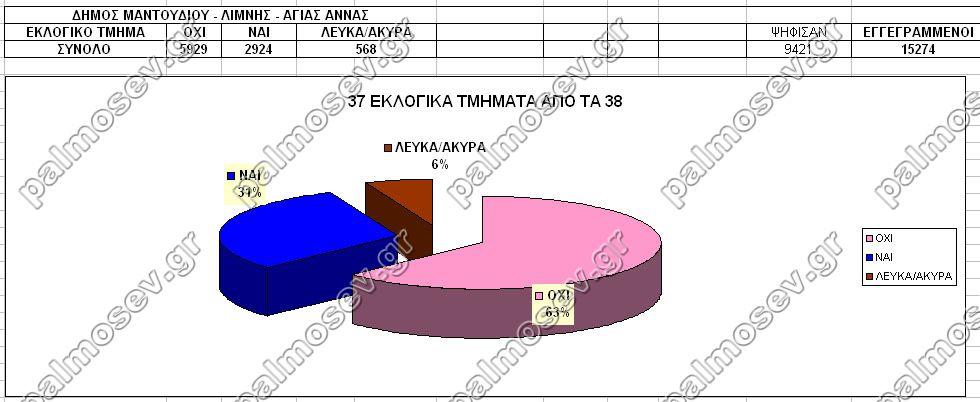 ΔΗΜΟΣ ΛΙΜΝΗΣ - ΜΑΝΤΟΥΔΙΟΥ - ΑΓΙΑΣ ΑΝΝΑΣ 37-38