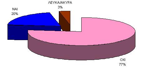 ilia - polylofos
