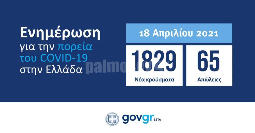 Κορωνοϊού συνέχεια: 1829 κρούσματα – 65 θάνατοι – 841 διασωληνωμένοι