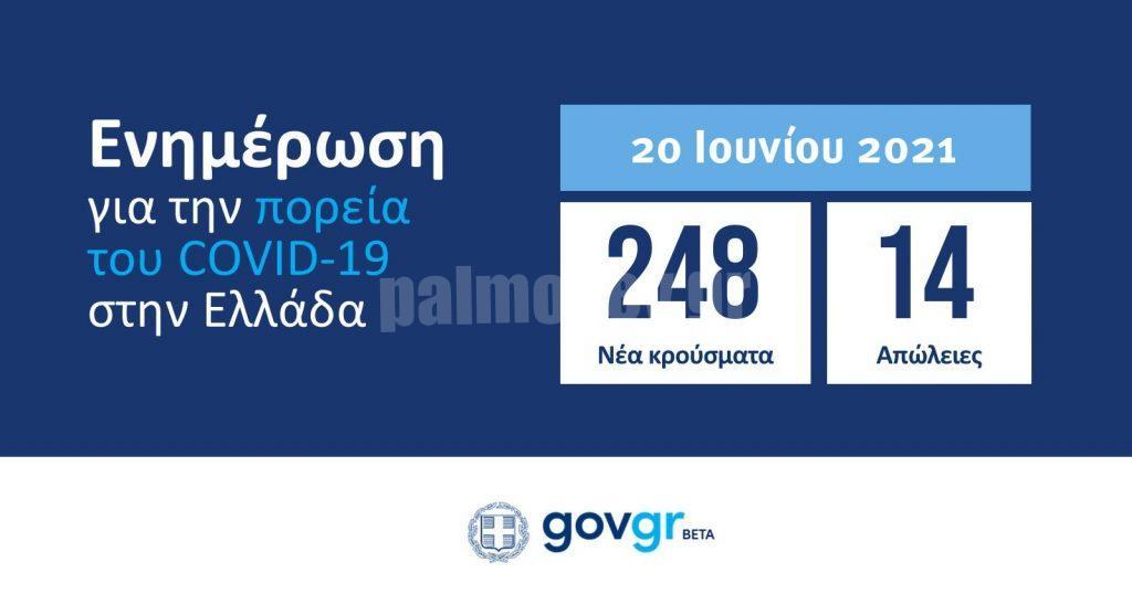 Το καλοκαίρι εξαλείφει τον covid : 248 κρούσματα -14 θάνατοι-296 διασωληνωμένοι